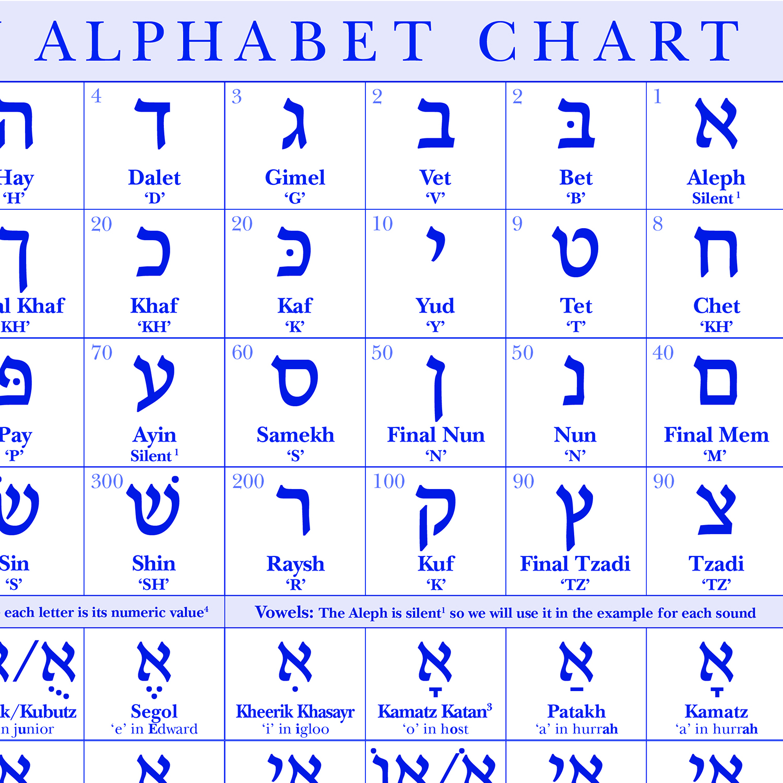 Hebrew Script Modern Israeli Pronunciation